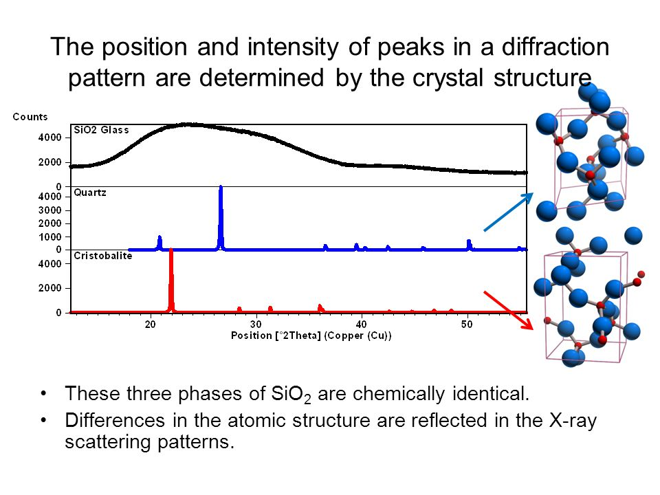 The position and intensity of peaks in a diffraction pattern are determined by the crystal structure These three phases of SiO 2 are chemically identical.