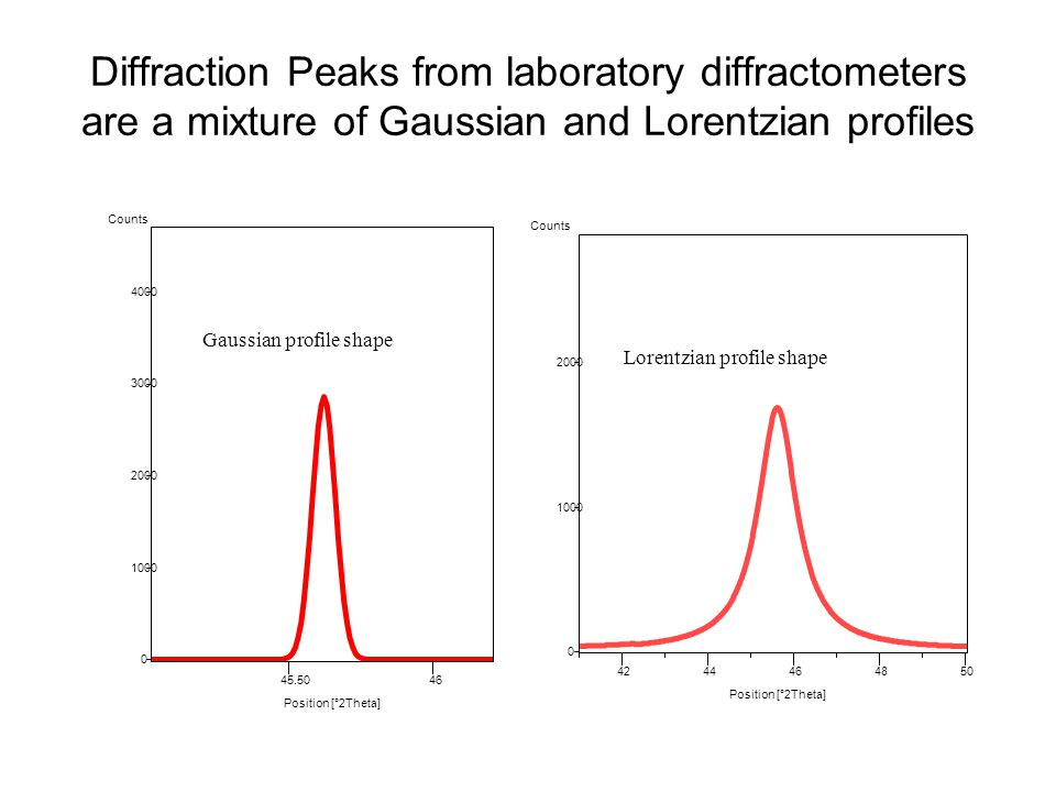 54 Diffraction Peaks from laboratory diffractometers are a mixture of Gaussian and Lorentzian profiles Position [°2Theta] 45.5046 Counts 0 1000 2000 3000 4000 Gaussian profile shape Position [°2Theta] 4244464850 Counts 0 1000 2000 Lorentzian profile shape
