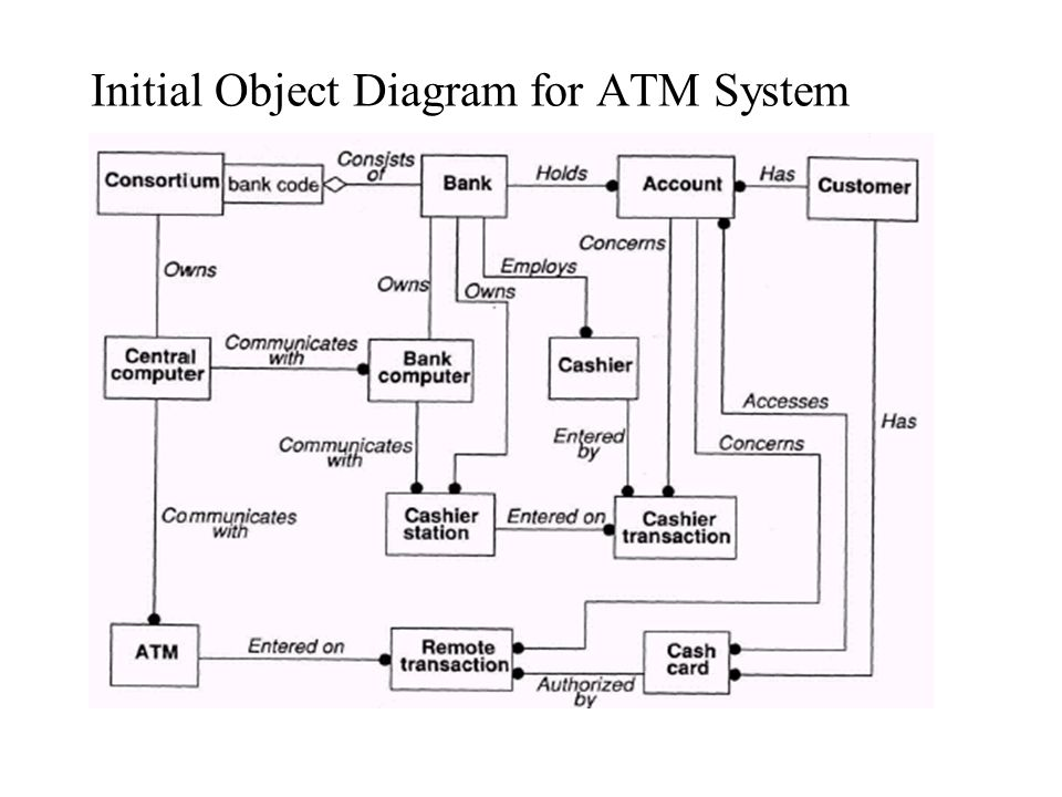 Initial Object Diagram for ATM System