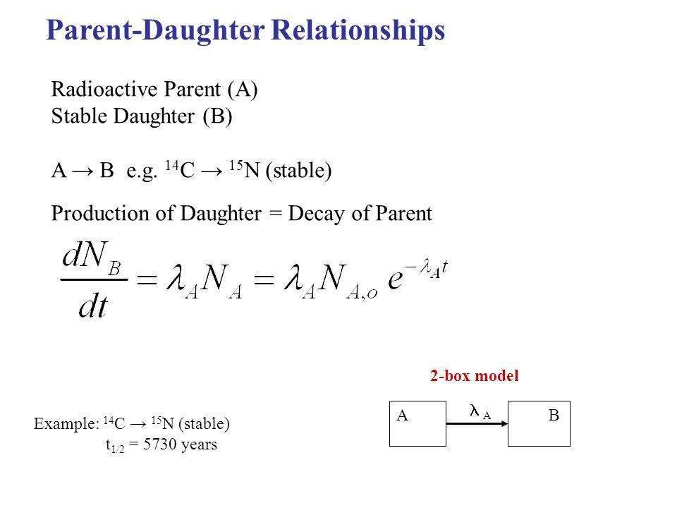 Parent-Daughter Relationships Radioactive Parent (A) Stable Daughter (B) A → B e.g.