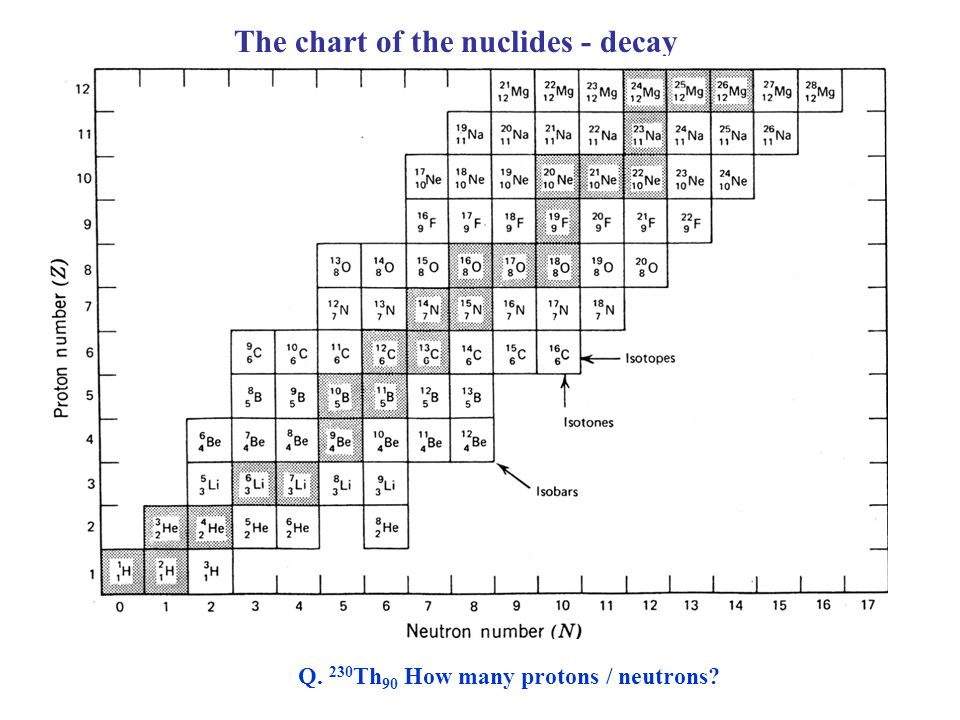 The chart of the nuclides - decay Q. 230 Th 90 How many protons / neutrons?
