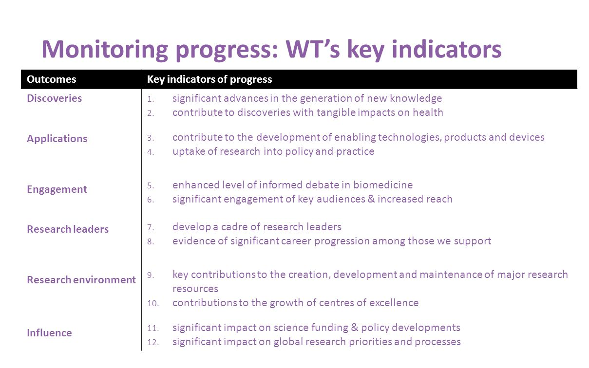 Monitoring progress: WT's key indicators OutcomesKey indicators of progress Discoveries Applications Engagement Research leaders Research environment Influence 1.