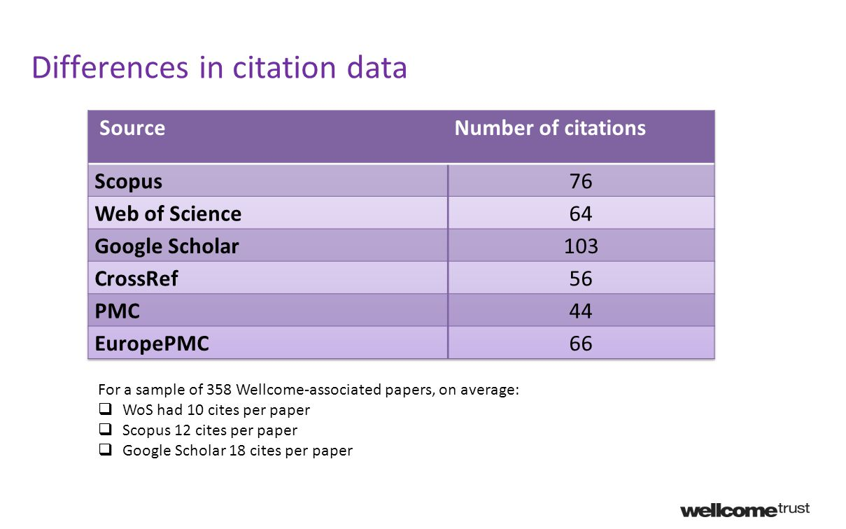 For a sample of 358 Wellcome-associated papers, on average:  WoS had 10 cites per paper  Scopus 12 cites per paper  Google Scholar 18 cites per paper Differences in citation data