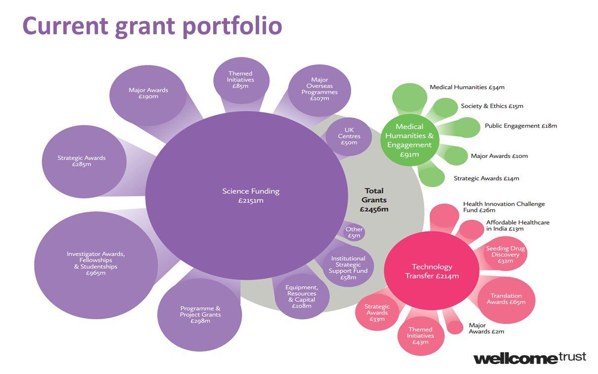 Current grant portfolio