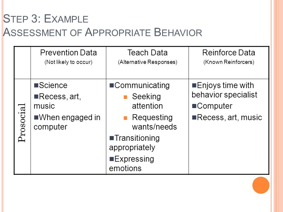 S TEP 3: E XAMPLE A SSESSMENT OF A PPROPRIATE B EHAVIOR Prevention Data (Not likely to occur) Teach Data (Alternative Responses) Reinforce Data (Known
