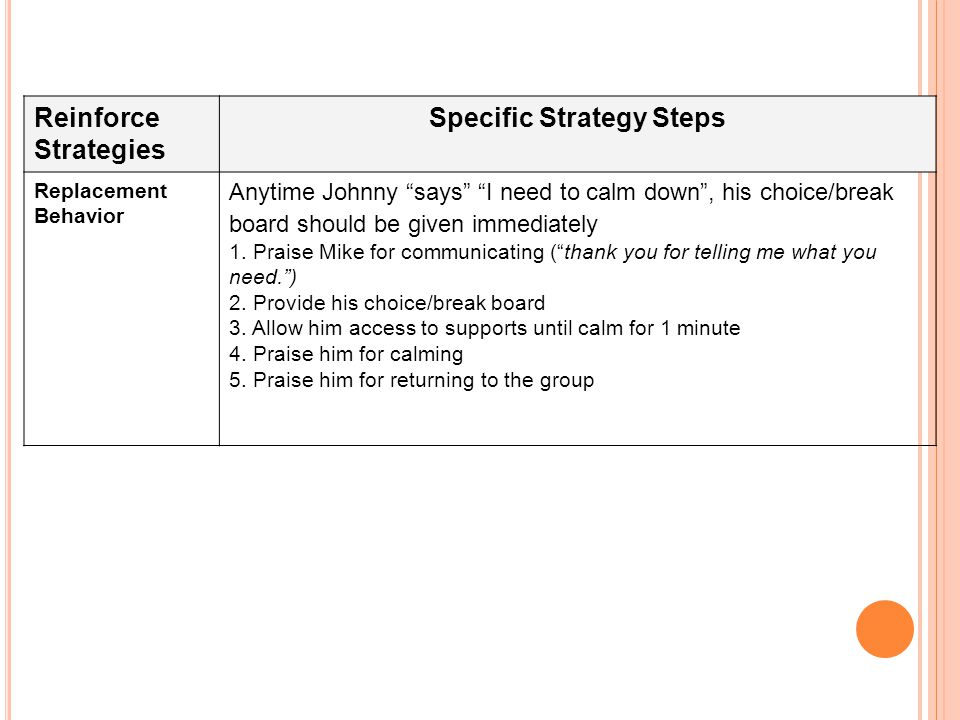 Reinforce Strategies Specific Strategy Steps Replacement Behavior Anytime Johnny says I need to calm down , his choice/break board should be given immediately 1.