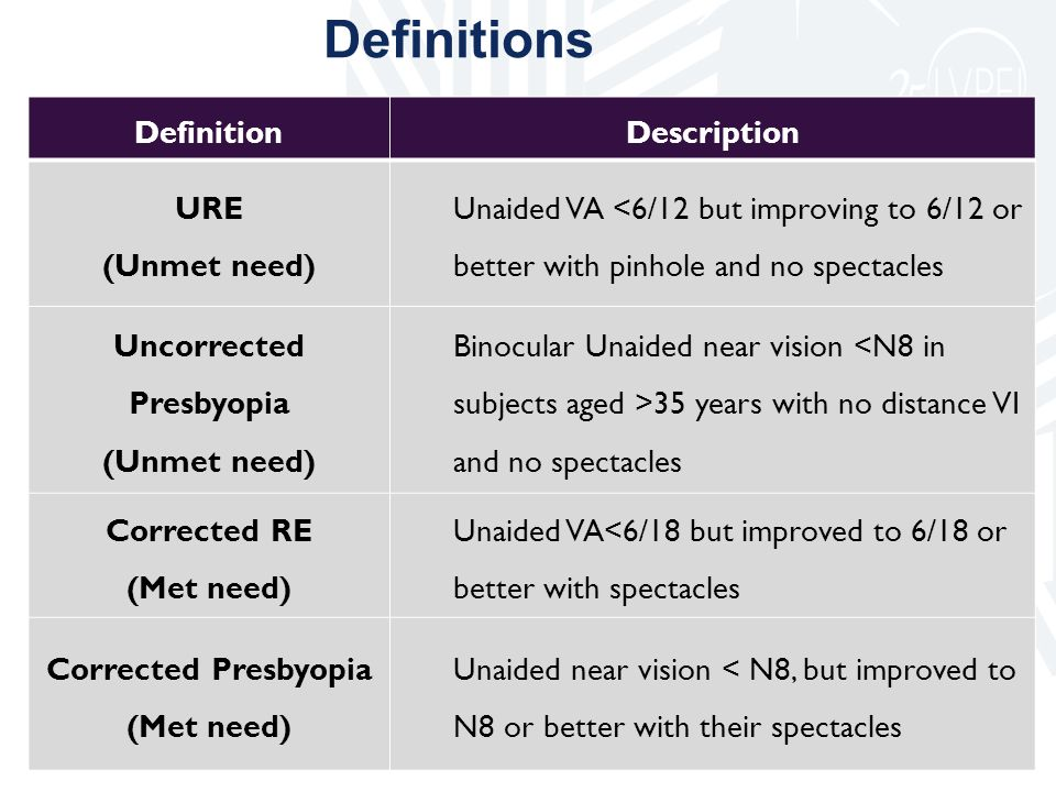 DefinitionDescription URE (Unmet need) Unaided VA <6/12 but improving to 6/12 or better with pinhole and no spectacles Uncorrected Presbyopia (Unmet n