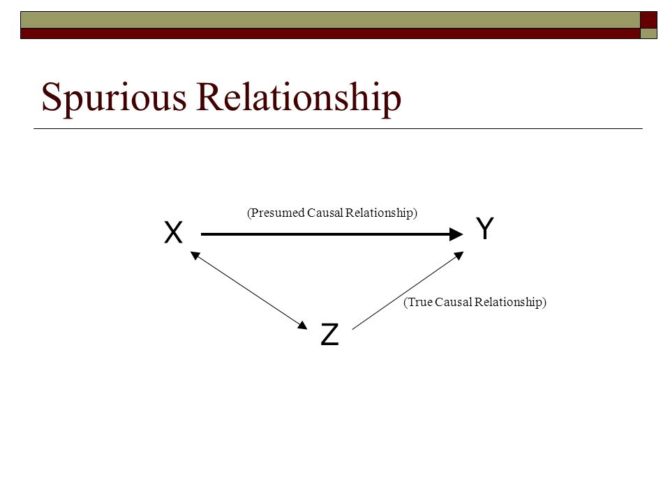 Spurious Relationship Y X Z (Presumed Causal Relationship) (True Causal Relationship)