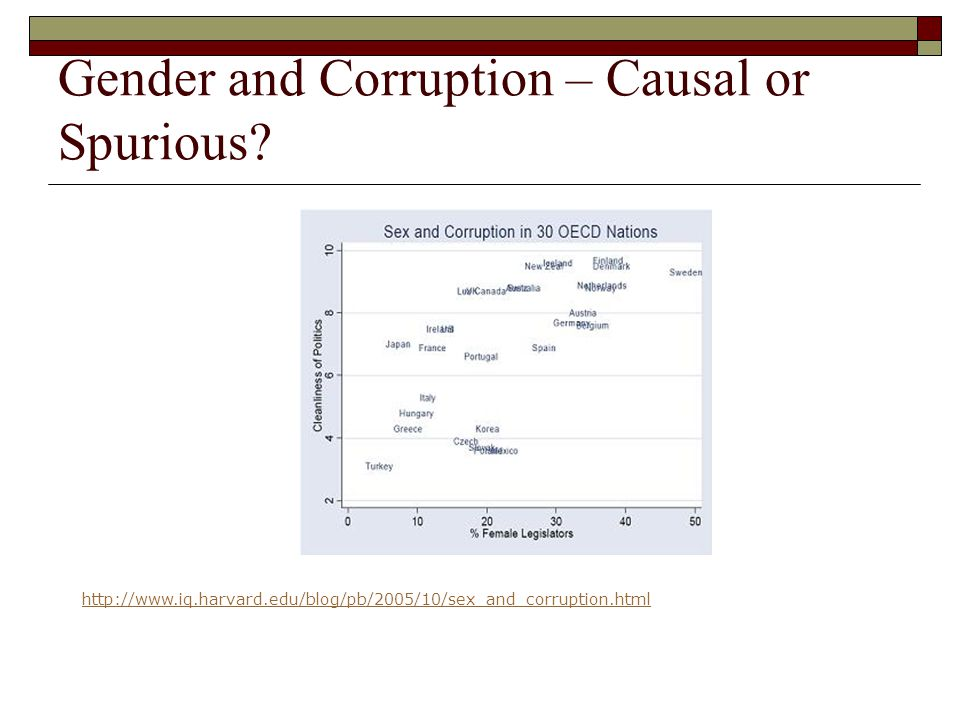 Gender and Corruption – Causal or Spurious? http://www.iq.harvard.edu/blog/pb/2005/10/sex_and_corruption.html