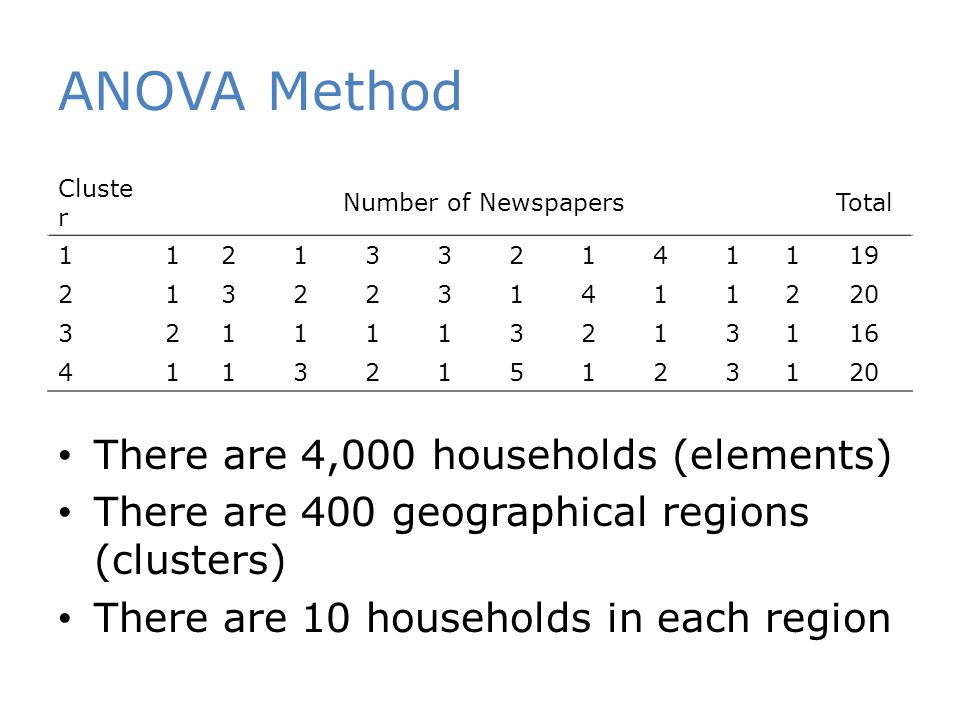 ANOVA Method Cluste r Number of NewspapersTotal 1121332141119 2132231411220 3211113213116 4113215123120 There are 4,000 households (elements) There are 400 geographical regions (clusters) There are 10 households in each region