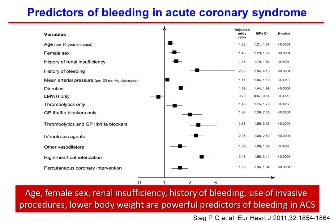 Predictors of bleeding in acute coronary syndrome Steg P G et al.