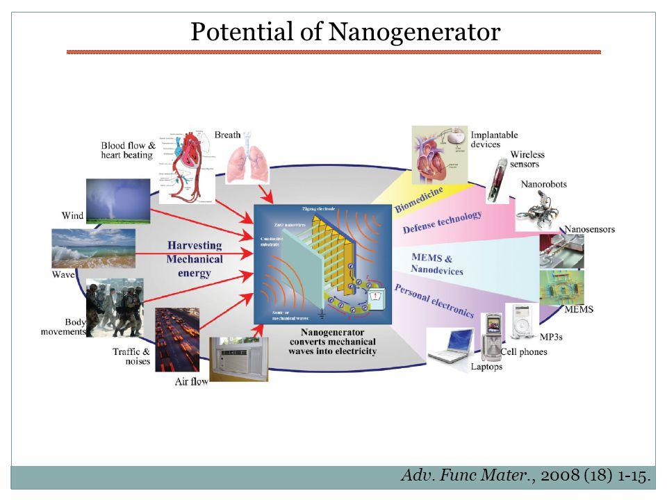 Potential of Nanogenerator Adv. Func Mater., 2008 (18) 1-15.
