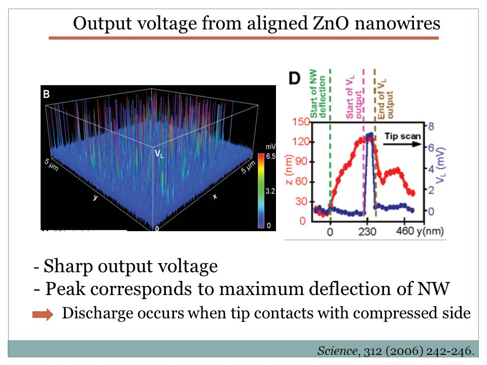 Origin of the piezoelectric voltage Strain  displacive charge Displacive charge  voltage  For ideal insulator: Generation of piezoelectric charge can be considered equivalent to the generation of a potential Gosele et al.