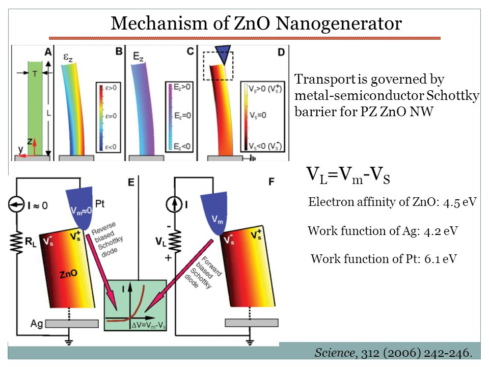 Model of ZnO Piezoelectric Generator For semiconducting ZnO: Gosele et al.