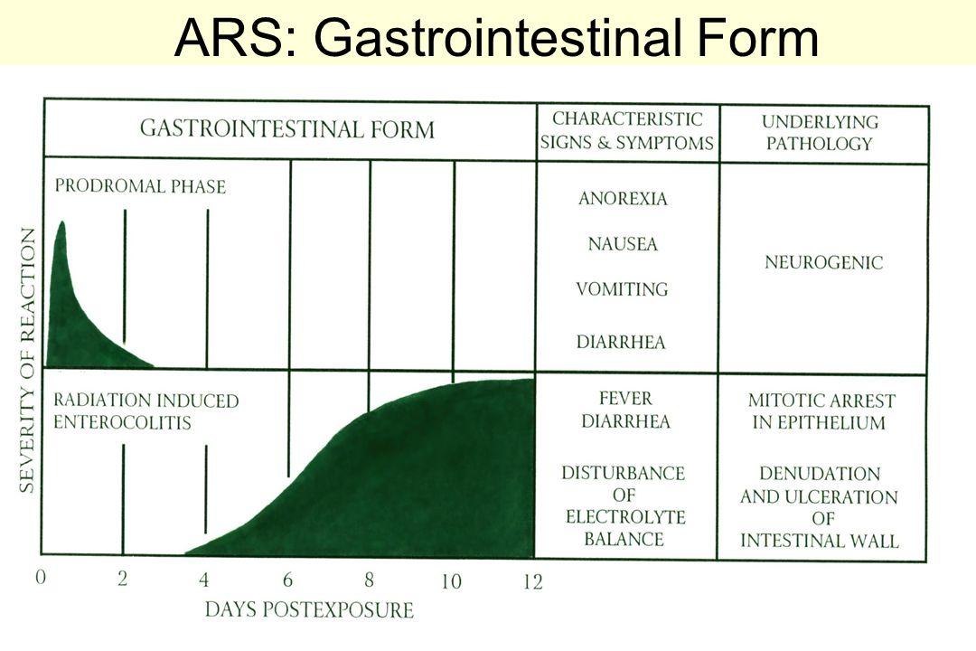 ARS: Gastrointestinal Form 38-D
