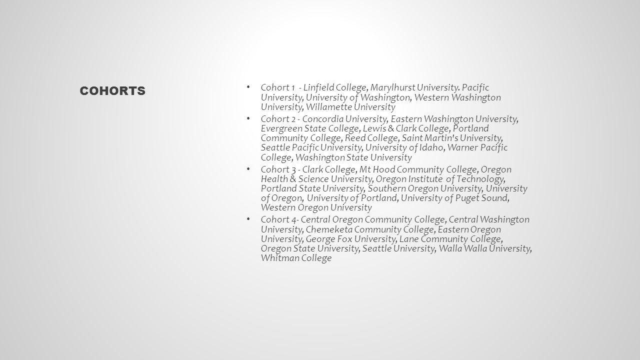 Cohort 1 - Linfield College, Marylhurst University.
