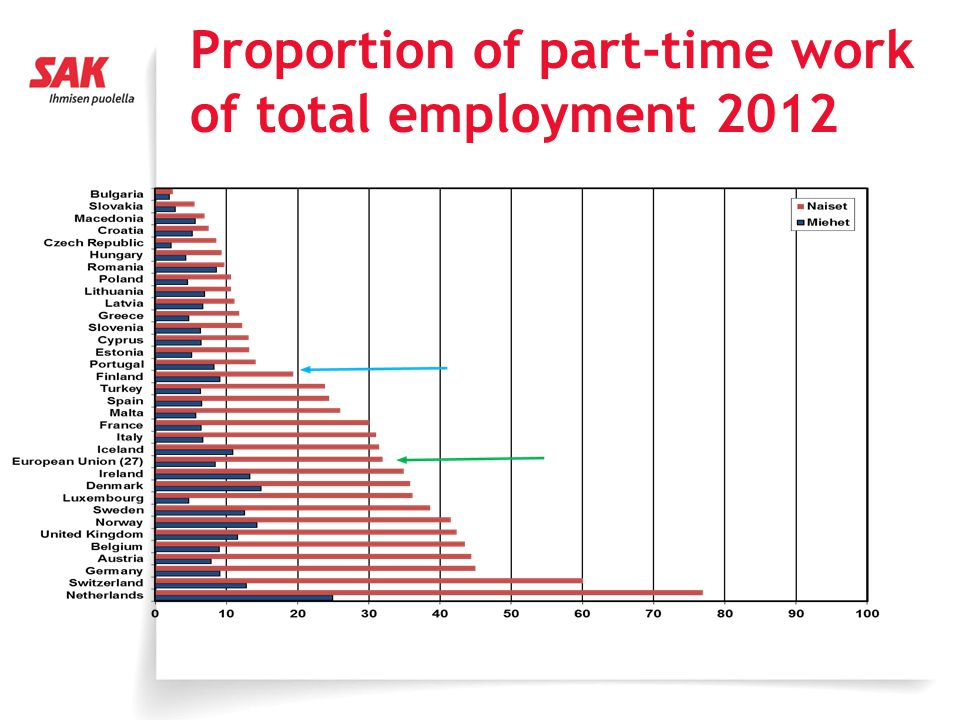 Proportion of part-time work of total employment 2012
