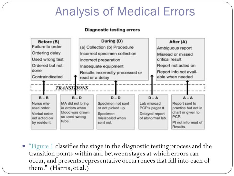 Analysis of Medical Errors Figure 1 classifies the stage in the diagnostic testing process and the transition points within and between stages at which errors can occur, and presents representative occurrences that fall into each of them. (Harris, et al.) Figure 1