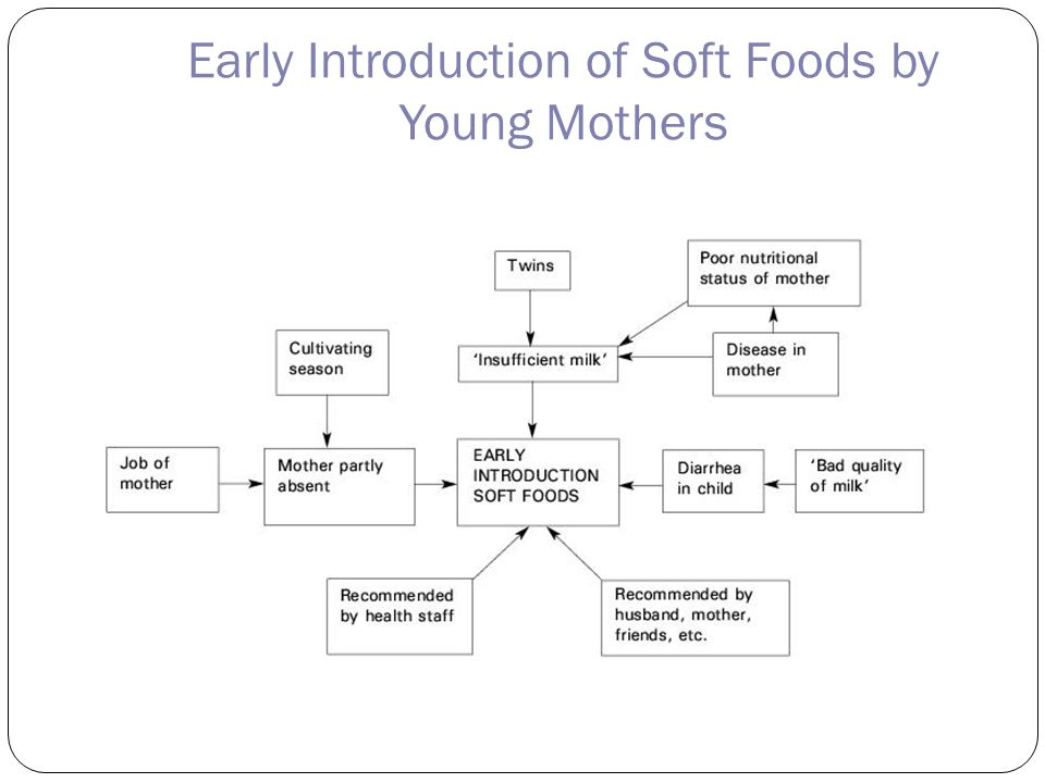 Early Introduction of Soft Foods by Young Mothers