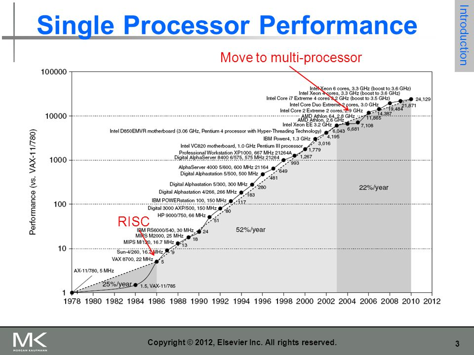 3 Copyright © 2012, Elsevier Inc. All rights reserved. Single Processor Performance Introduction RISC Move to multi-processor