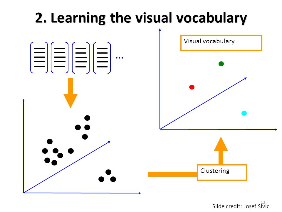 2. Learning the visual vocabulary Clustering … Slide credit: Josef Sivic Visual vocabulary 13