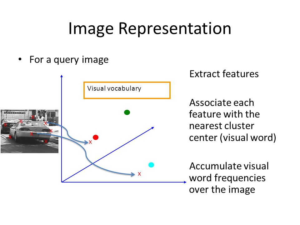 Image Representation For a query image Extract features Associate each feature with the nearest cluster center (visual word) Accumulate visual word frequencies over the image Visual vocabulary x x x x x x x x x x