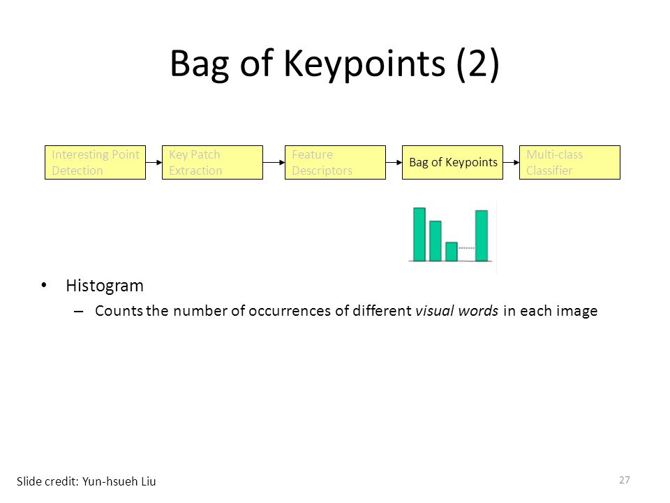 27 Bag of Keypoints (2) Histogram – Counts the number of occurrences of different visual words in each image Interesting Point Detection Key Patch Extraction Feature Descriptors Bag of Keypoints Multi-class Classifier Slide credit: Yun-hsueh Liu