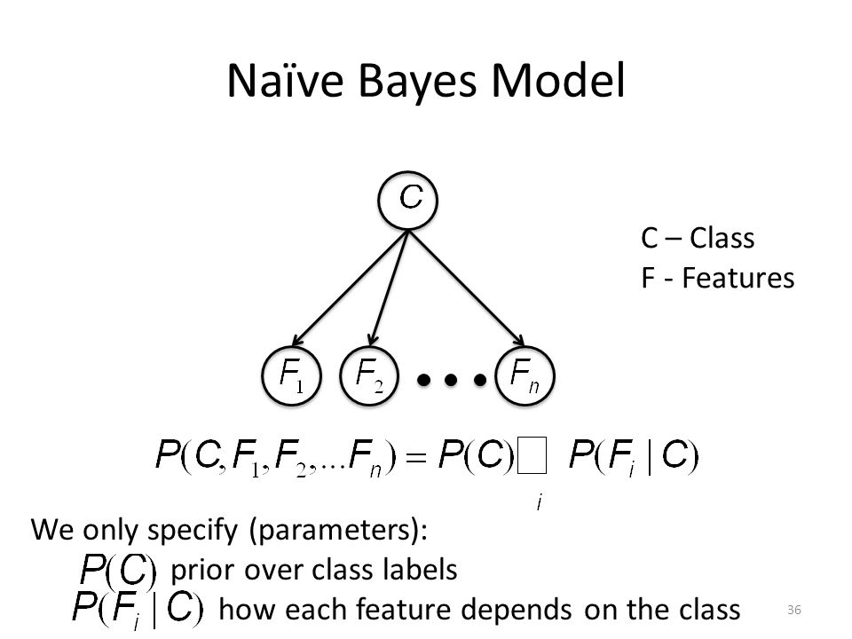 Naïve Bayes Model C – Class F - Features We only specify (parameters): prior over class labels how each feature depends on the class 36