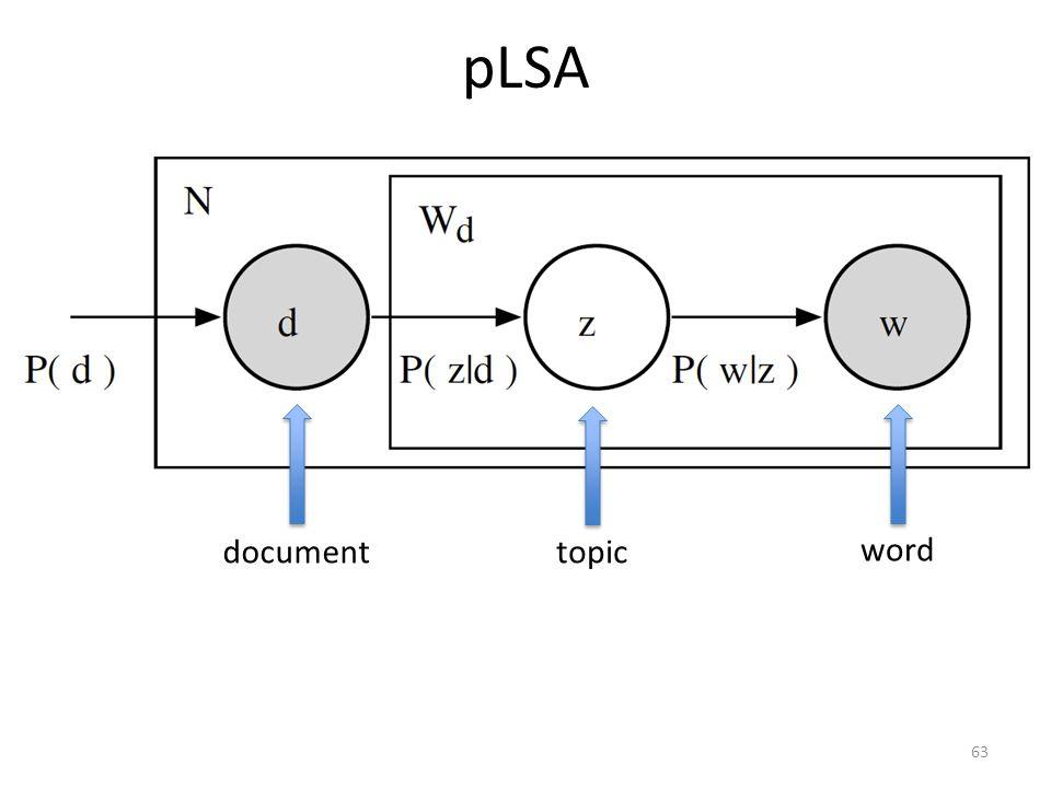 pLSA 63 word topicdocument
