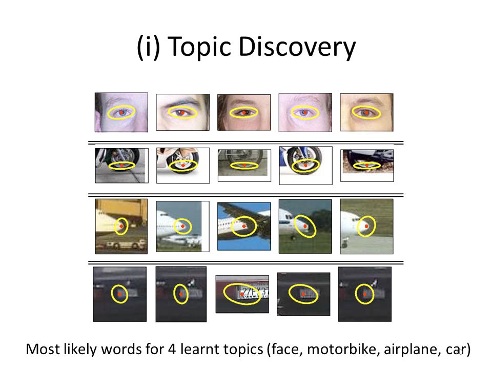 (i) Topic Discovery Most likely words for 4 learnt topics (face, motorbike, airplane, car) 70