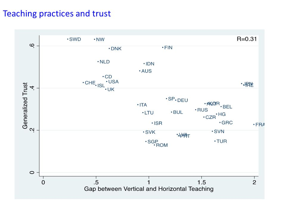 Teaching practices and trust