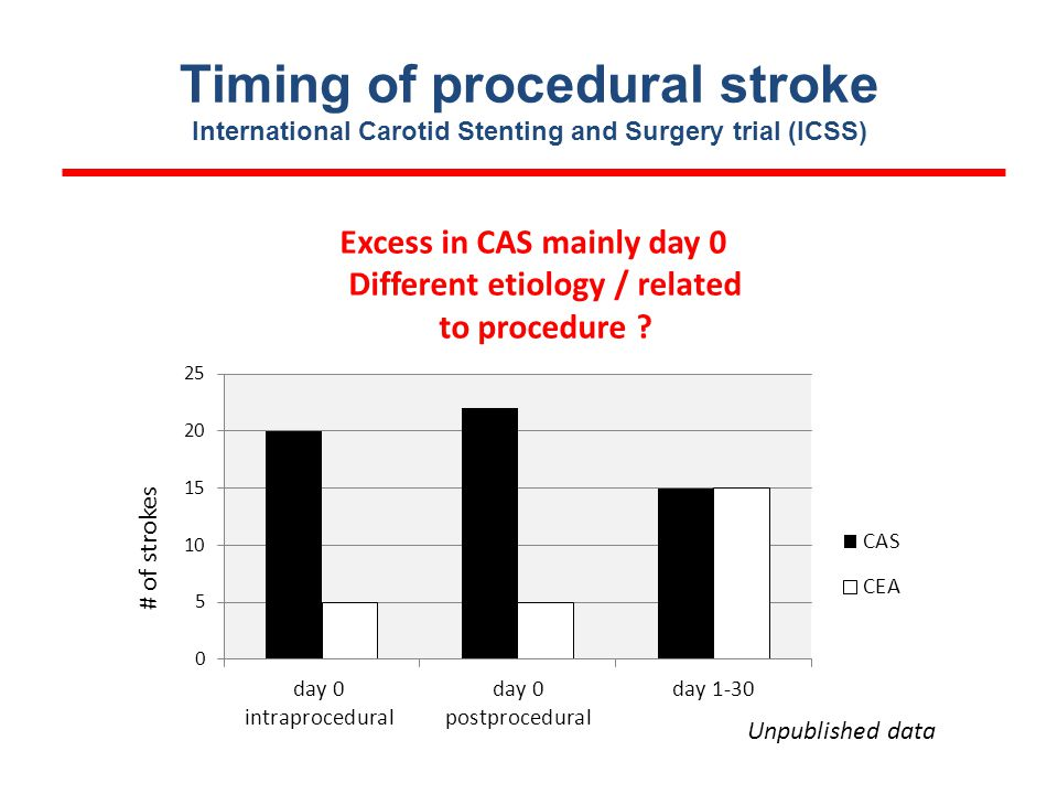 Timing of procedural stroke International Carotid Stenting and Surgery trial (ICSS) Excess in CAS mainly day 0 Different etiology / related to procedure .