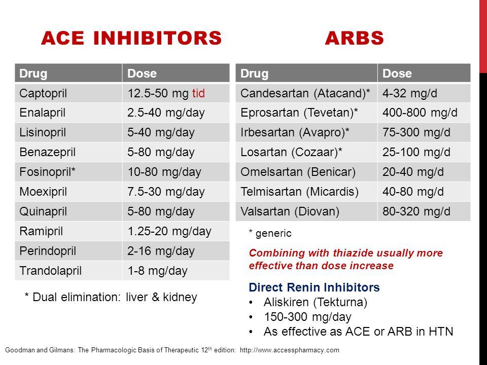 ACE INHIBITORS DrugDose Captopril12.5-50 mg tid Enalapril2.5-40 mg/day Lisinopril5-40 mg/day Benazepril5-80 mg/day Fosinopril*10-80 mg/day Moexipril7.