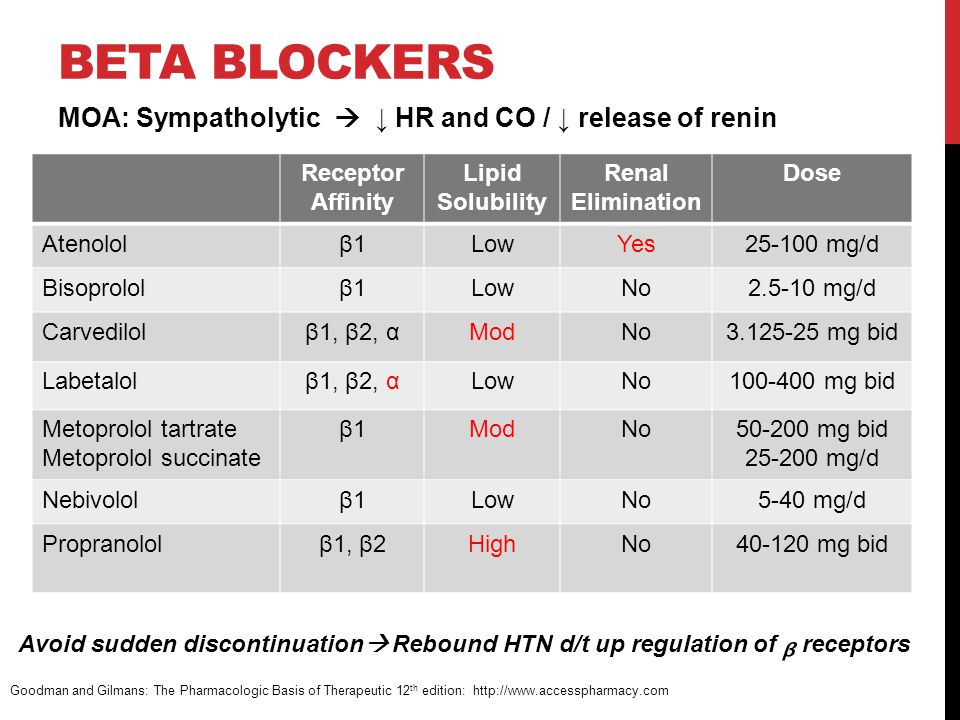 BETA BLOCKERS MOA: Sympatholytic  ↓ HR and CO / ↓ release of renin Goodman and Gilmans: The Pharmacologic Basis of Therapeutic 12 th edition: http://