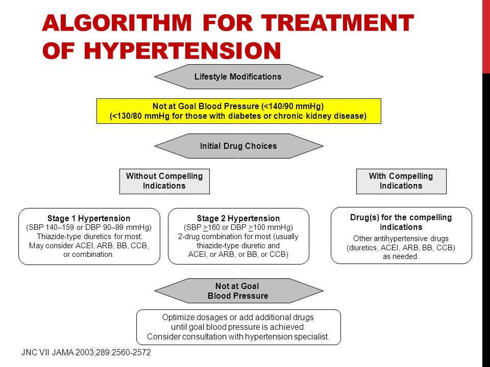 ALGORITHM FOR TREATMENT OF HYPERTENSION Not at Goal Blood Pressure (<140/90 mmHg) (<130/80 mmHg for those with diabetes or chronic kidney disease) Ini