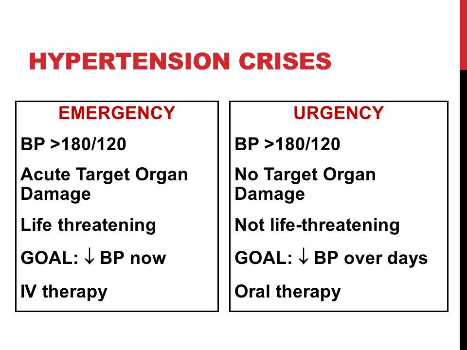 HYPERTENSION CRISES EMERGENCY BP >180/120 Acute Target Organ Damage Life threatening GOAL:  BP now IV therapy URGENCY BP >180/120 No Target Organ Dam