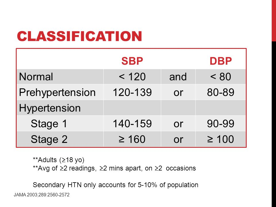 CLASSIFICATION SBPDBP Normal< 120and< 80 Prehypertension120-139or80-89 Hypertension Stage 1140-159or90-99 Stage 2≥ 160or≥ 100 **Adults (  18 yo) **Av