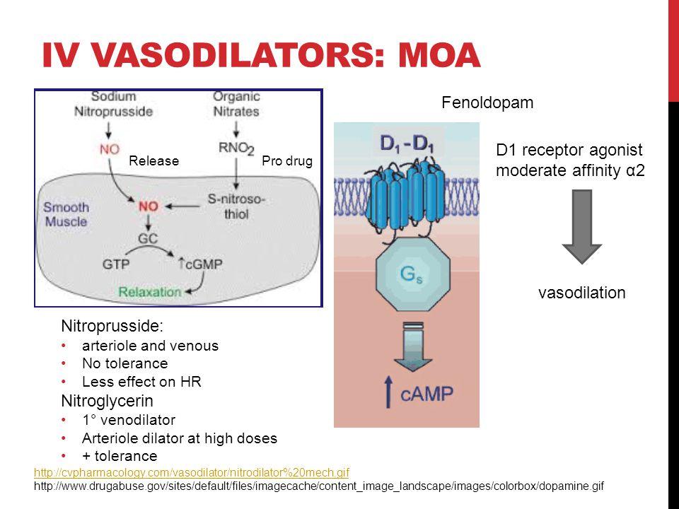 IV VASODILATORS: MOA Pro drugRelease Nitroprusside: arteriole and venous No tolerance Less effect on HR Nitroglycerin 1° venodilator Arteriole dilator