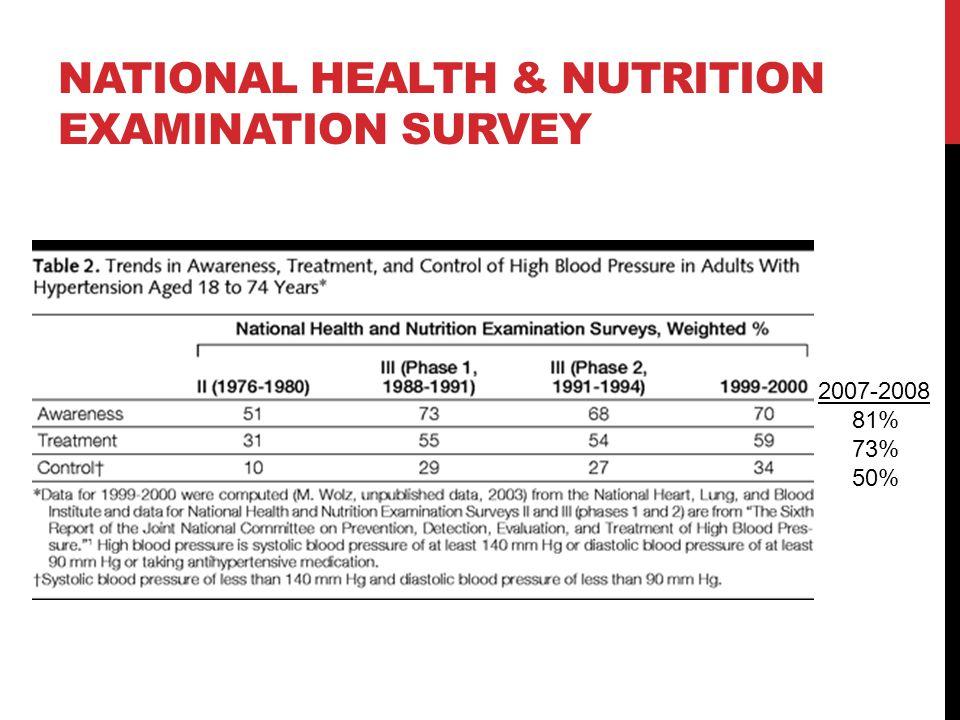 NATIONAL HEALTH & NUTRITION EXAMINATION SURVEY 2007-2008 81% 73% 50%