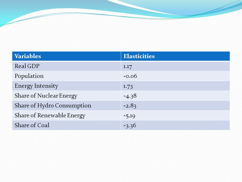 VariablesElasticities Real GDP1.17 Population-0.06 Energy Intensity1.73 Share of Nuclear Energy-4.38 Share of Hydro Consumption-2.83 Share of Renewable Energy-5.19 Share of Coal-3.36