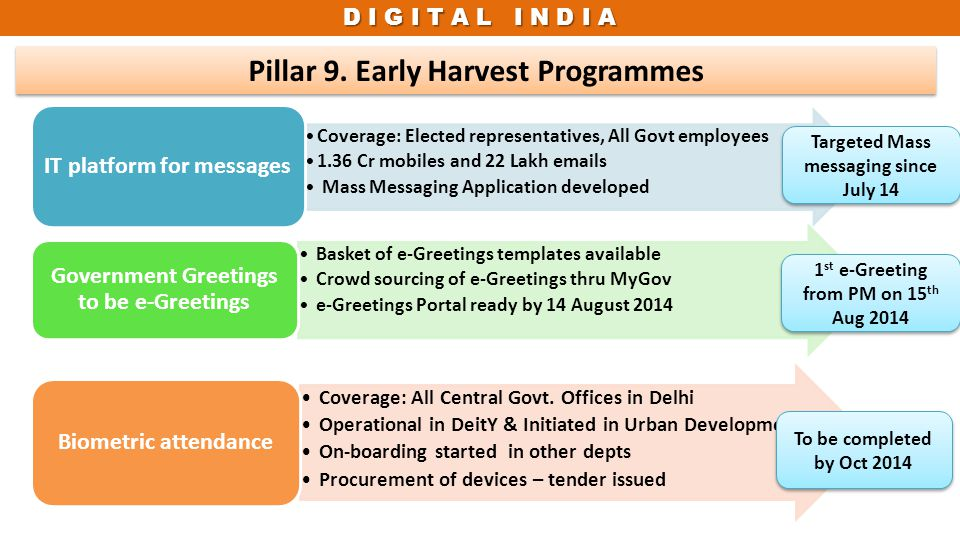 D I G I T A L I N D I A Pillar 9. Early Harvest Programmes Targeted Mass messaging since July 14 1 st e-Greeting from PM on 15 th Aug 2014 To be compl