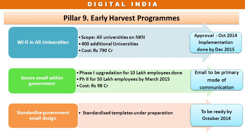 D I G I T A L I N D I A Pillar 9. Early Harvest Programmes Approval - Oct 2014 Implementation done by Dec 2015 Email to be primary mode of communicati