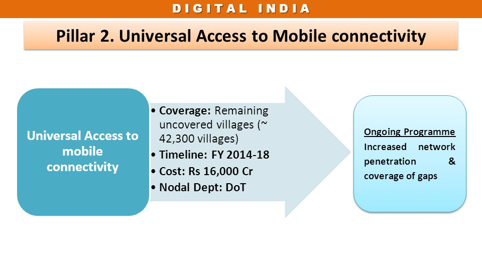 D I G I T A L I N D I A Pillar 2. Universal Access to Mobile connectivity Ongoing Programme Increased network penetration & coverage of gaps