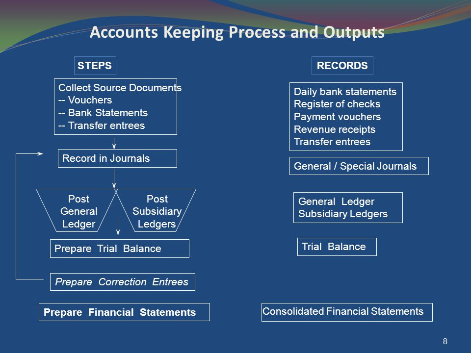 8 Accounts Keeping Process and Outputs STEPSRECORDS Post General Ledger Post Subsidiary Ledgers Prepare Trial Balance Prepare Financial Statements Pre