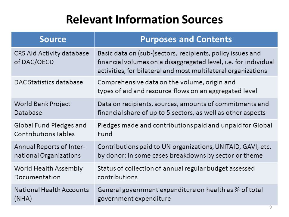 Relevant Information Sources SourcePurposes and Contents CRS Aid Activity database of DAC/OECD Basic data on (sub-)sectors, recipients, policy issues and financial volumes on a disaggregated level, i.e.
