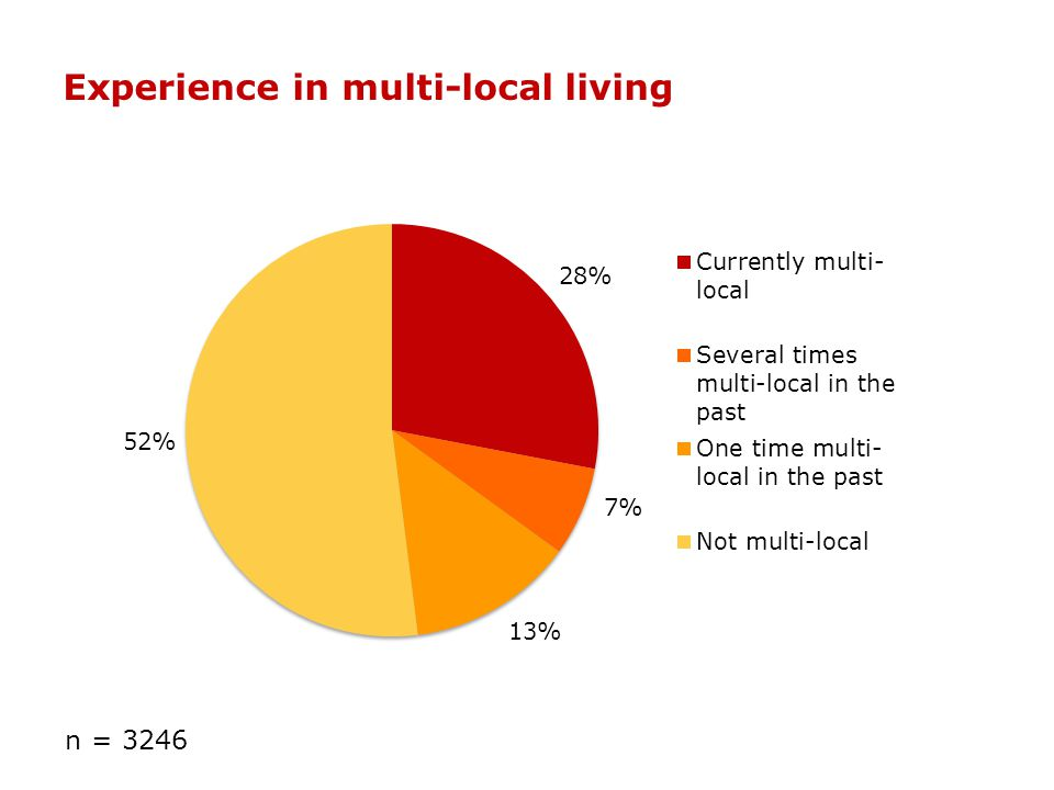 Experience in multi-local living n = 3246