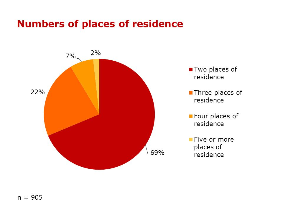 Numbers of places of residence n = 905