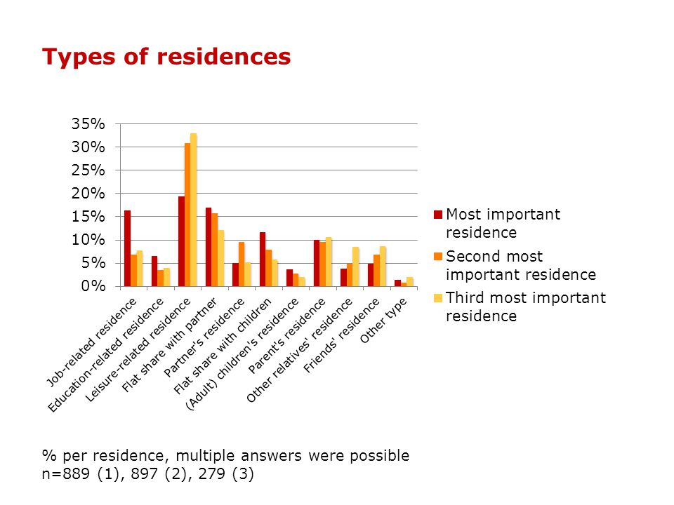 Types of residences % per residence, multiple answers were possible n=889 (1), 897 (2), 279 (3)