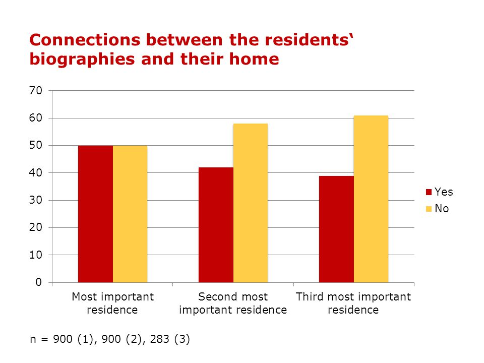Connections between the residents' biographies and their home n = 900 (1), 900 (2), 283 (3)