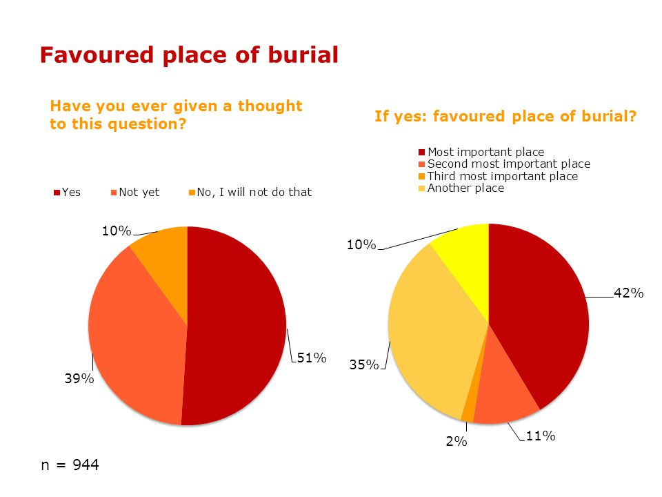 Favoured place of burial Have you ever given a thought to this question? If yes: favoured place of burial? n = 944